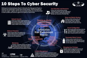 CESG 10 steps to cyber security