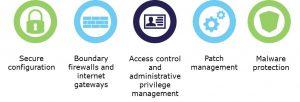 Cyber Essentails 5 key elements