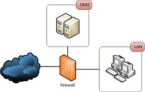 Firewall with DMZ