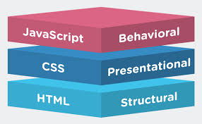 How HTML CSS and Javascript relate for a web page