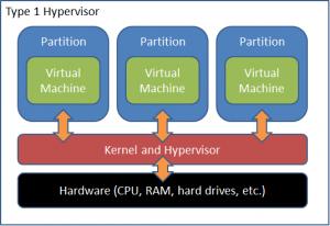 How basic Hypervisor Works