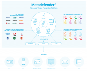 Metadefender Advanced Threat Protection overview map
