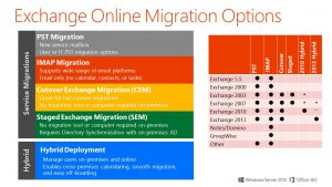 Options to port Exchange into Office 365