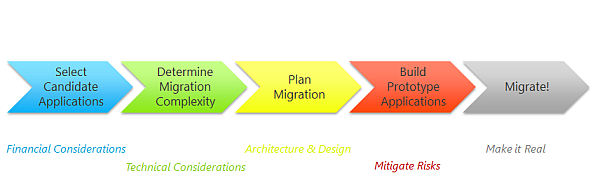 Migration Process steps