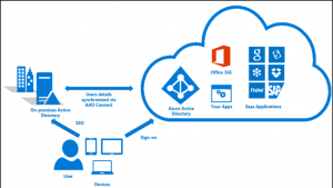 Example Hybrid Office 365 Credentials control