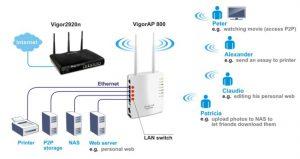 Draytek Wireless access point example