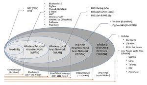 Wireless protocols by range
