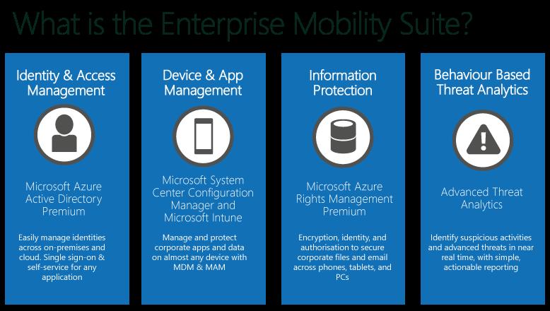 Office 365 EMS modules