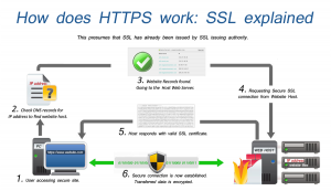 Example how HTTPS works