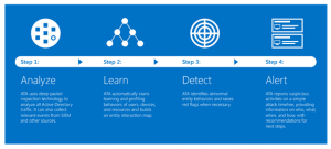 Overview how ATA works