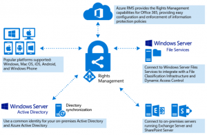 Azure Rights Management Interactions