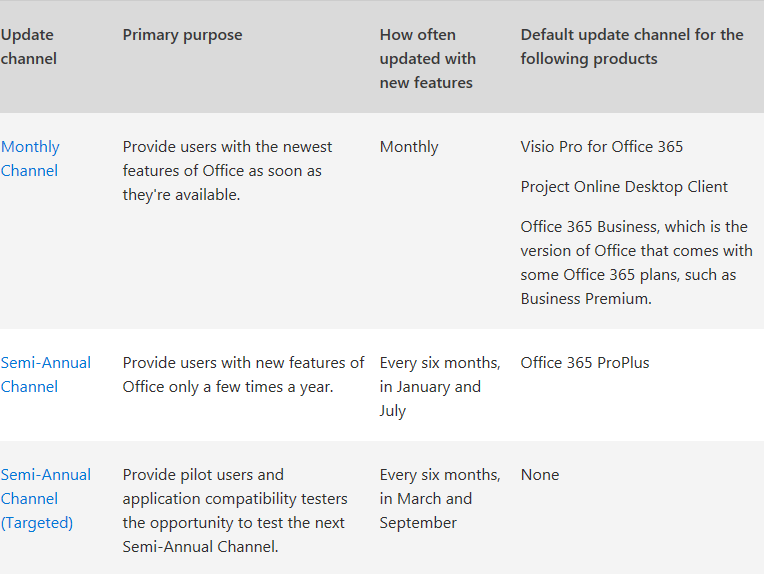 Office 365 channel updates content