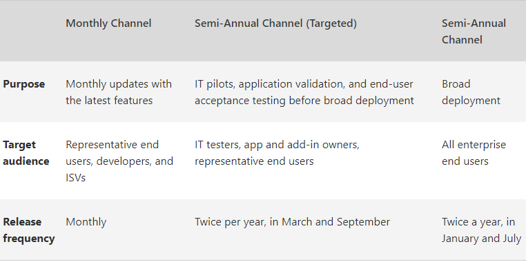 Micrsoft Channel Name reasons september 2017