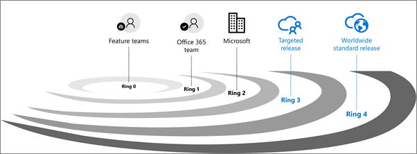 MS office 365 release naming
