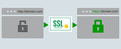 What happens when you use SSL