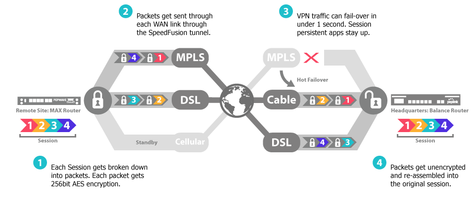Example peplink connection aggregation
