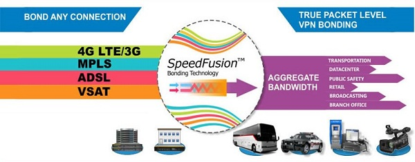 Example Speedfusion Bonding