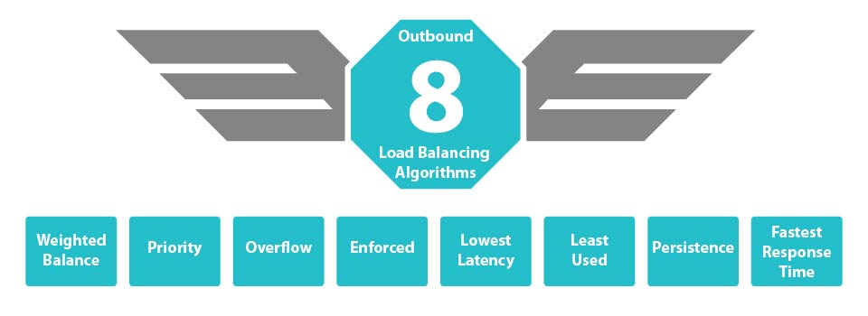 8 types of peplink load balance