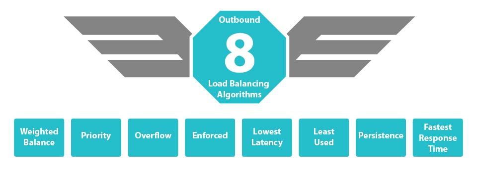 8 types of peplink load balance