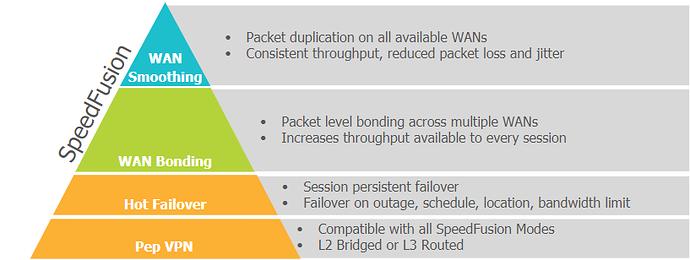 Peplink Speedfusion Functionality overview