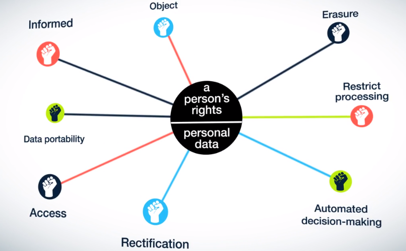 Overview Data Subject Rights